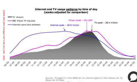 iplayer stats tv usage