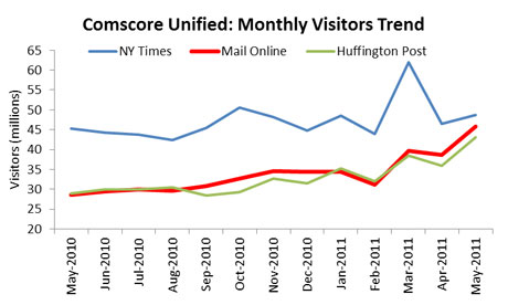 Mail Online vs New York Times and Huffington Post traffic