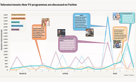 How TV programmes are discussed on Twitter
