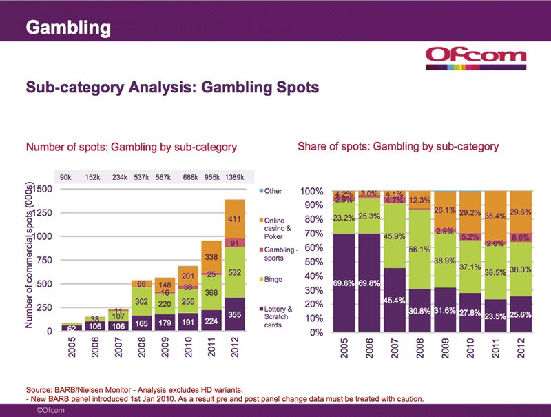 Gambling advertising regulations uk