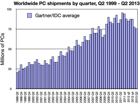Worldwide PC shipments by quarter, 1999-2013