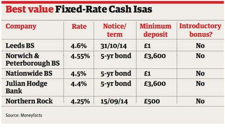 where compare nationwide building society interest rates