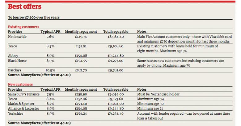 Popular Personal Loan Interest Rates in UAE