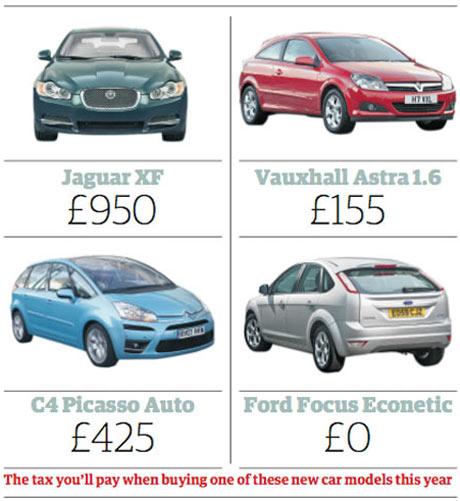 Company Car Tax Rates   Hmrc