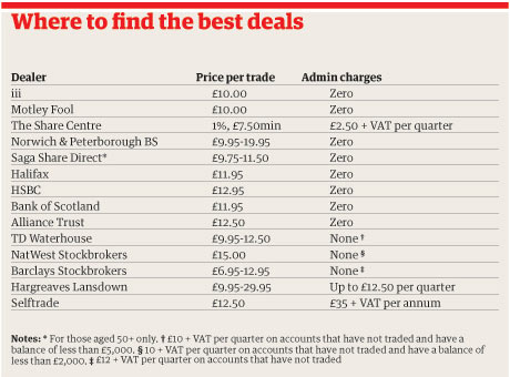 Share Deals table