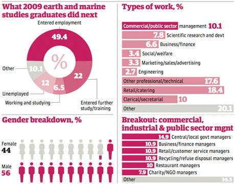 Marine and earth studies stats