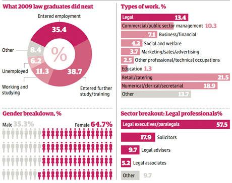 law foundation courses craigslist cash paid jobs