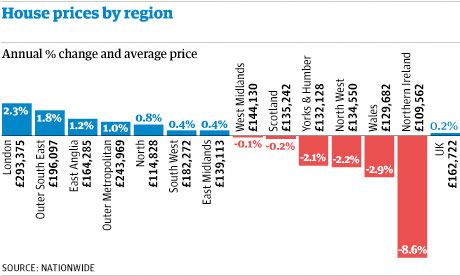 UK house prices by region, annual change