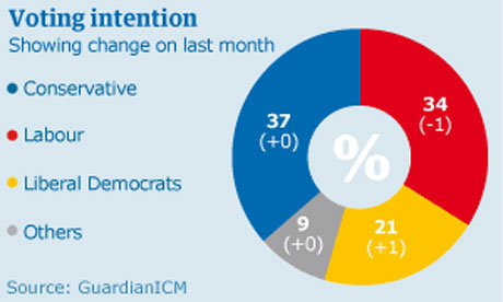 Graphic for Guardian ICM poll for February 20 2008