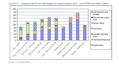 Fig 7.3: Levelised costs of main technologies for projects started in 2013