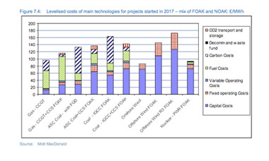 Fig 7.4: Levelised costs of main technologies for projects started in 2017