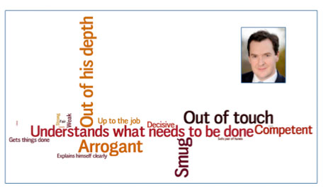George Osborne wordle