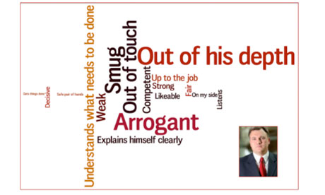 Ed Balls wordle