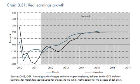 Real earnings growth chart