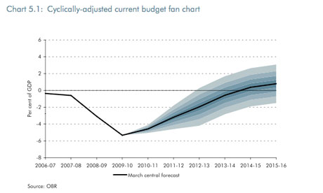 Cyclically-adjusted current budget fan chart