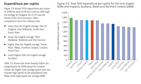 Total NHS expenditure per capita
