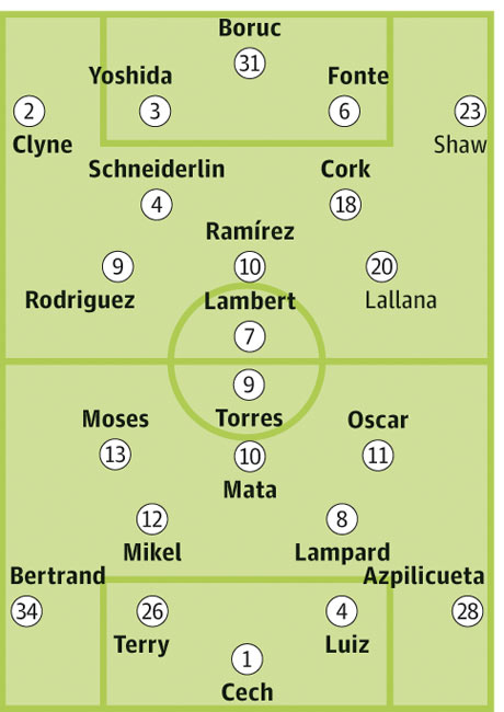Southampton Chelsea