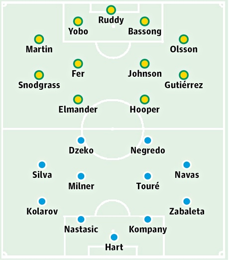 Norwich City v Manchester City: Probable starters in bold, contenders in light