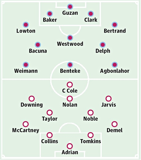 Aston Villa v West Ham United: Probable starters in bold, contenders in light