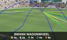Graeme Swann's wagon wheel