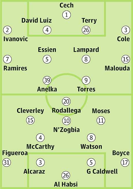Chelsea: Probable starters in bold, contenders in light.