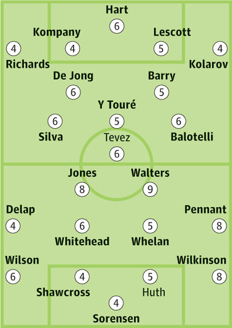 Manchester City v Stoke City: Probable starters in bold, contenders in light.