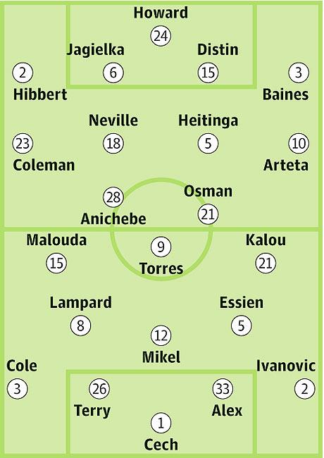 Everton v Chelsea: Probable starters in bold, contenders in light