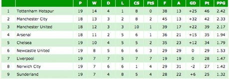 Alternative Premier League table 1
