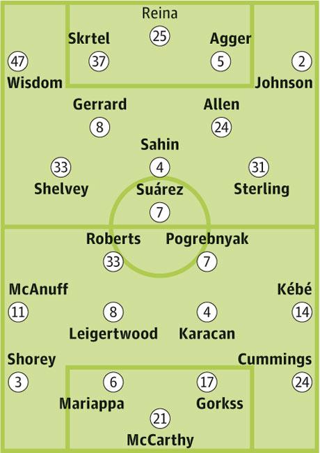 Liverpool v Reading