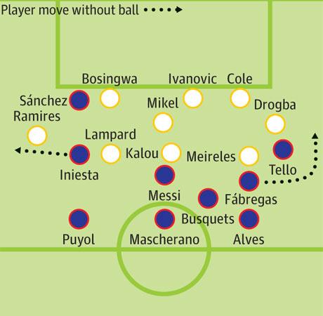 Тактика «Челси» в начале матча