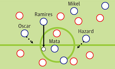 Rafa Benitez is a tactical genius (or did Chelseas interim boss get it wrong at kick off?)