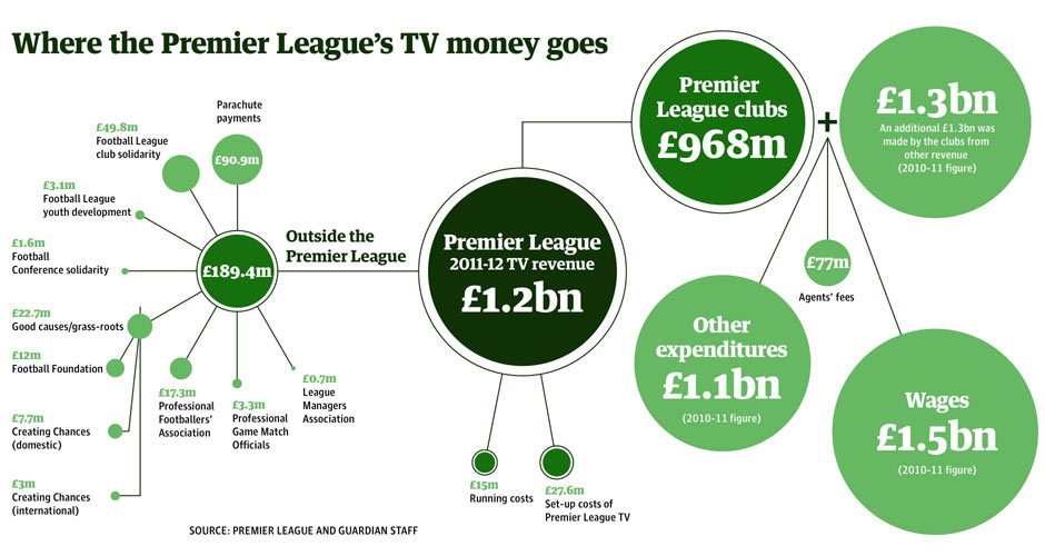 Premier-League-TV-money-003.jpg