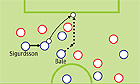 For Spurs' first goal, Sigurdsson took advantage of time on the ball and Bale exploited space behind