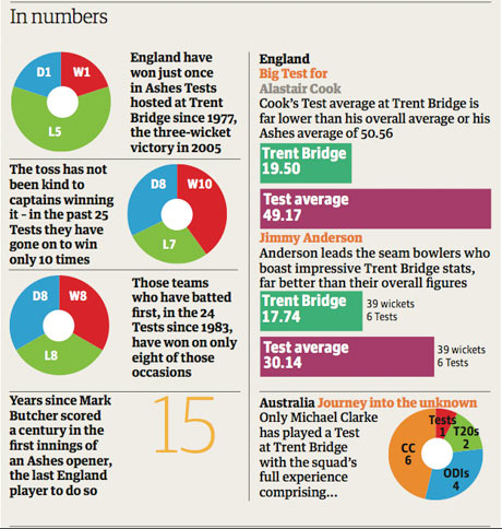 Trent Bridge dossier stats