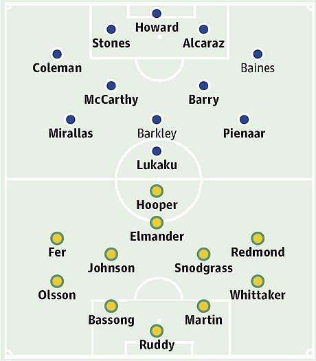 Everton v Norwich City: Probable starters in bold, contenders in light
