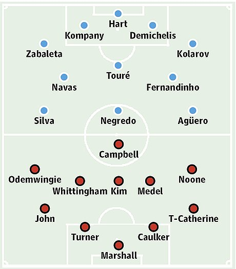 Manchester City v Cardiff City: Probable starters in bold, contenders in light