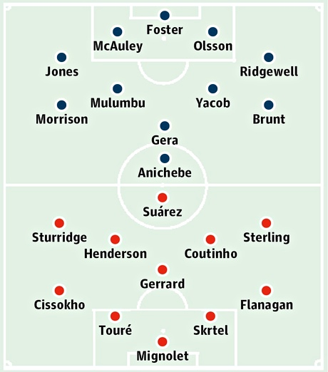 West Bromwich Albion v Liverpool: Probable starters in bold, contenders in light