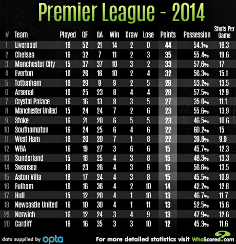Premier league table football the guardian reves365 com for Premiership football table