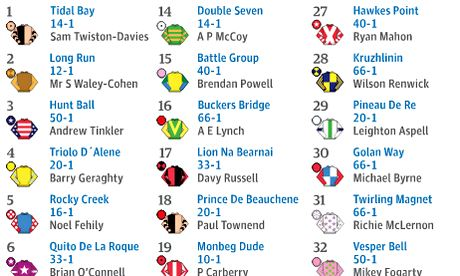runners and riders in the grand national