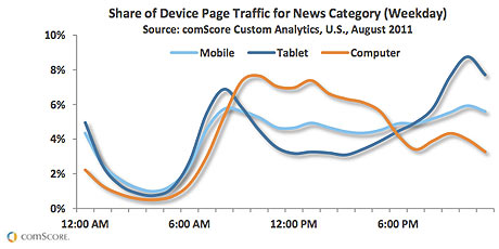 Tablets being used more during mornings and evenings | Technology | guardian.co.uk