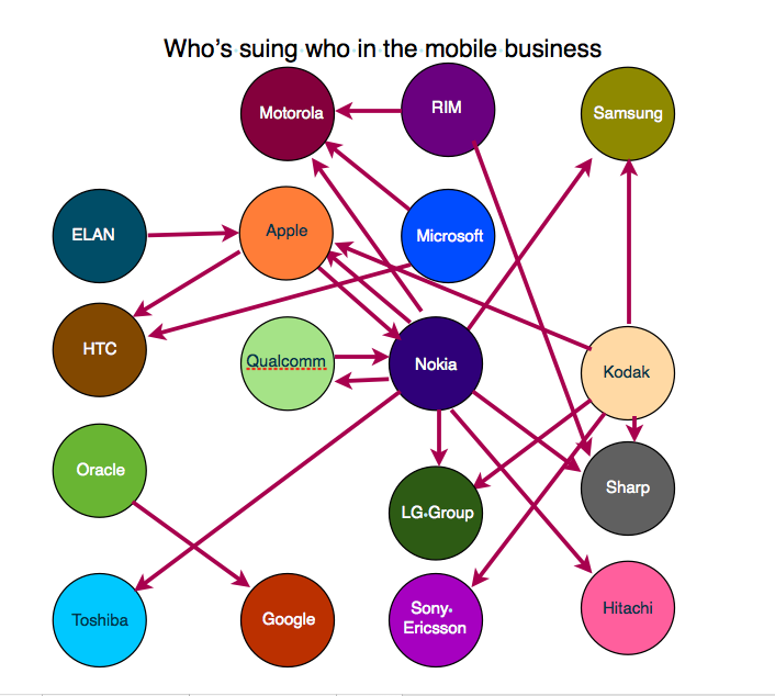 Mobile lawsuits visualised
