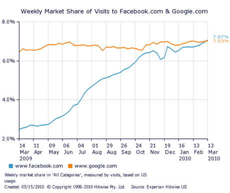 Facebook passes Google as most-viewed site in US in past week