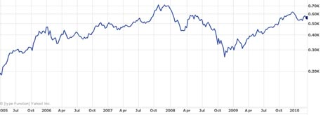 Google stock prices from 2005-2010