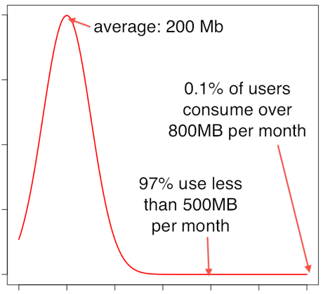 Estimated data network use on O2