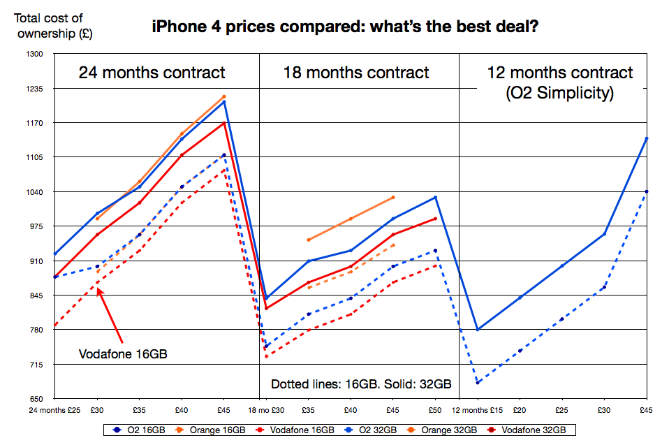 IPhone 4 Prices By Network