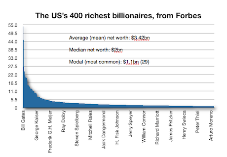 The Forbes US 400 visualised