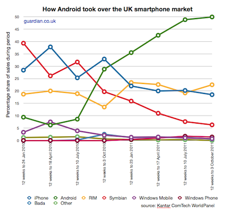 Kantar smartphone Android growth