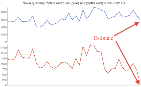Nokia profits and revenues