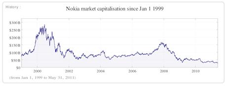 Nokia market capitalisation since 1999