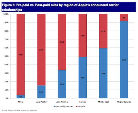iPhone prepaid market worldwide